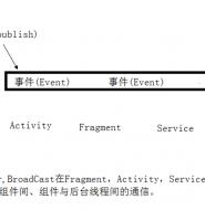 EventBus使用详解